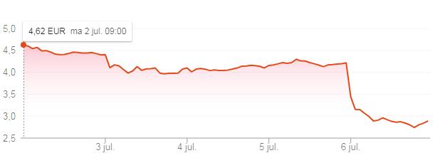 Waarom het Waalse Econocom Group deze week 40% gezaktis
