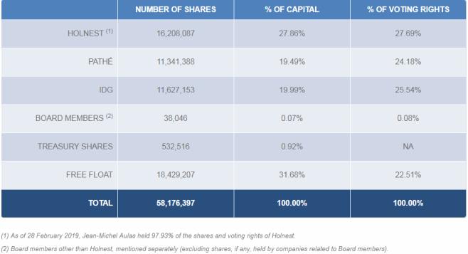 aandeelhouders lyon