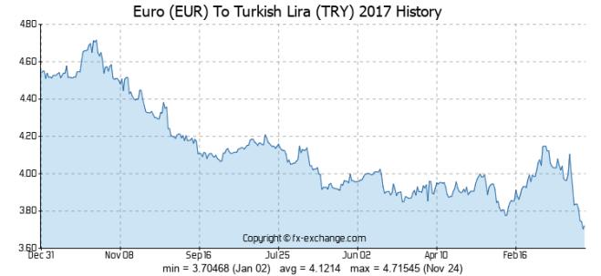 lira to euro
