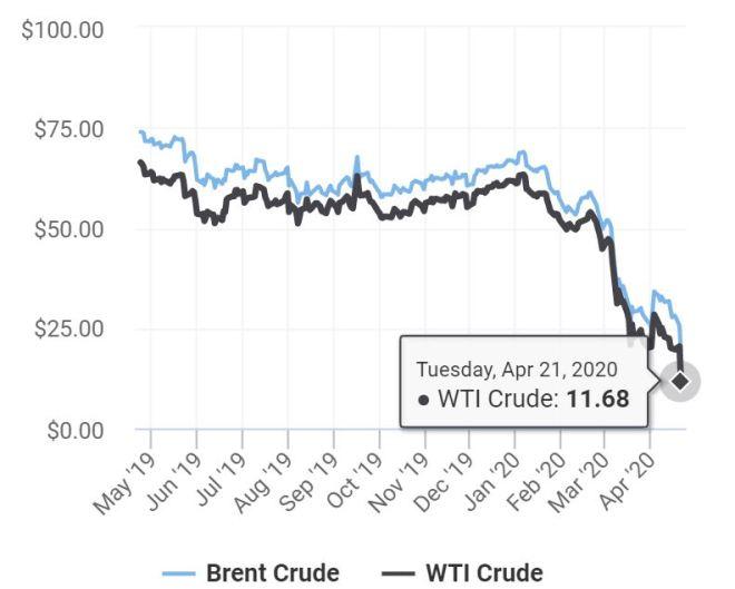 olieprijzen